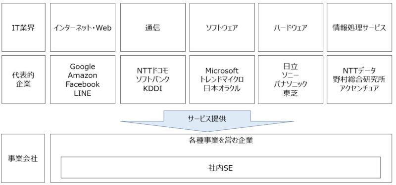 IT業種は、誰に何のサービスを提供しているか?で6つの職種に分類