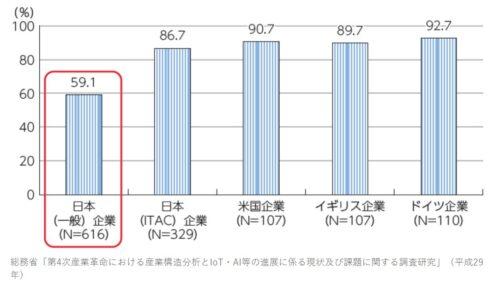 進まない日本での第4次産業革命の取り組み