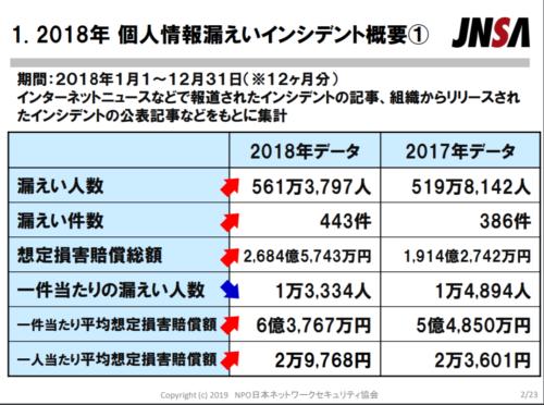 情報漏洩人数は561万人、日本の4%が漏洩する可能性