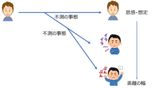 不測事態の意味(図解)