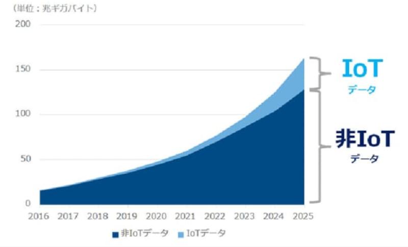 2025年には2016年比でおよそ10倍になる163ゼッタバイト(163兆ギガバイト)にまで増える見込み