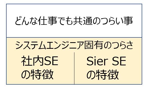 社内SEの仕事のつらさを2つに分類:一般的と社内SE固有
