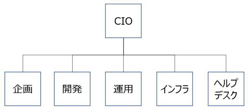 大企業での社内SE業務細分化例