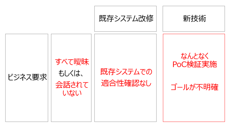 PoC死してしまうプロジェクトの構図