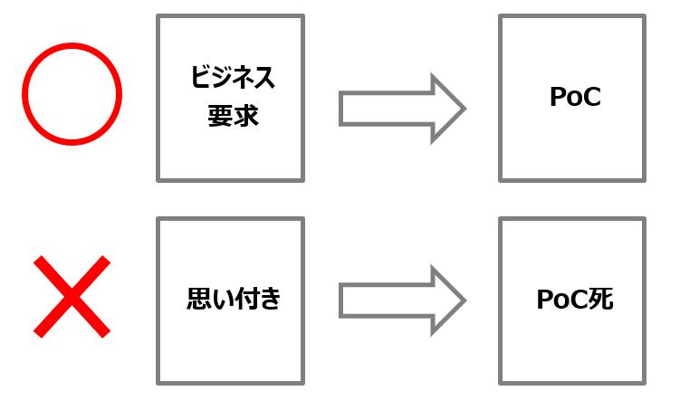 本来のPoCの構図と、失敗するPoCの構図