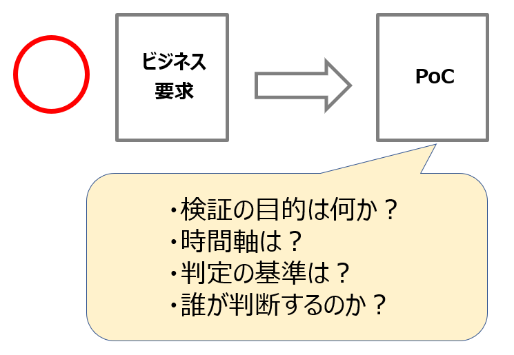 PoCにおける目的の重要性。正しいPoCの目的図解