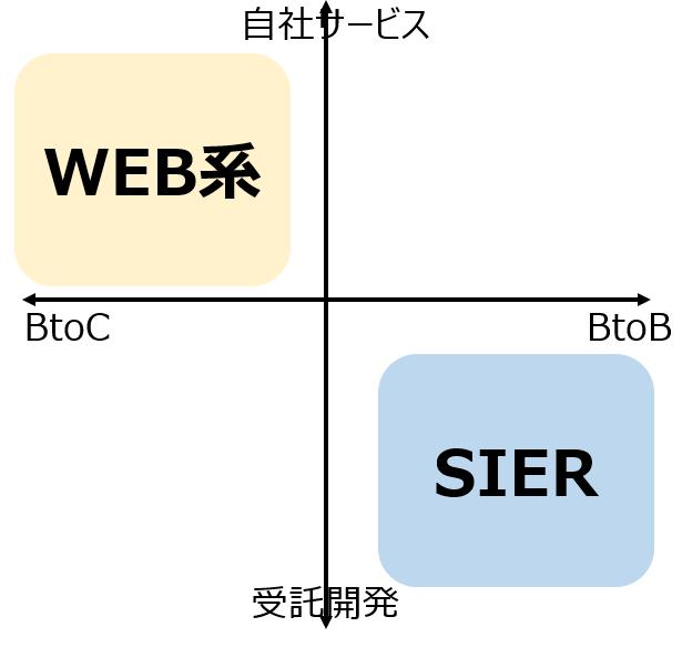 WEB業界・Sier業界の仕事の収入源の違い