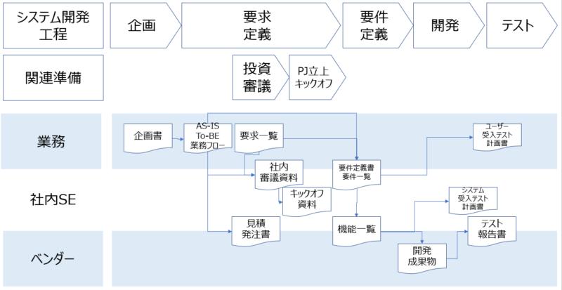 要件定義成果物関連図