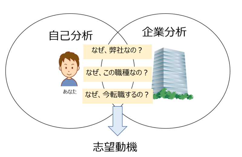 【社内SE・情シス向け】転職活動を成功させる志望動機の考え方・書き方