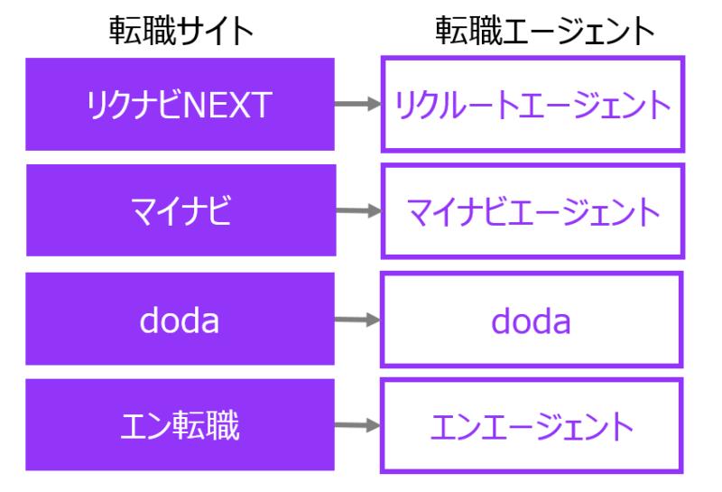 転職サイト・転職エージェントの関係性図解