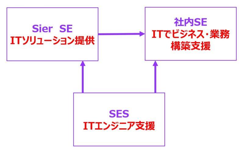 SESに求められる仕事の役割