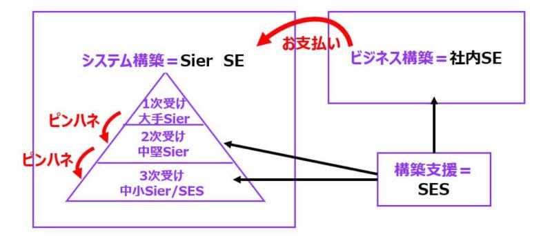 IT業界の構造上SESの給与はピンハネされる構図